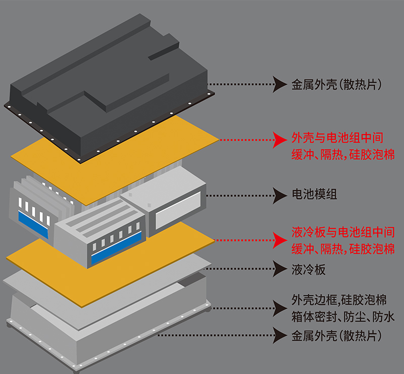 Automotive battery-Thermal pad